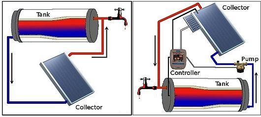 Solar Types Water Heater