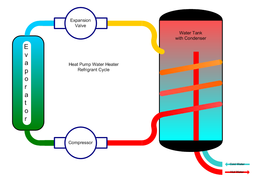 Heat Pump Water Heater Refrigant Cycle
